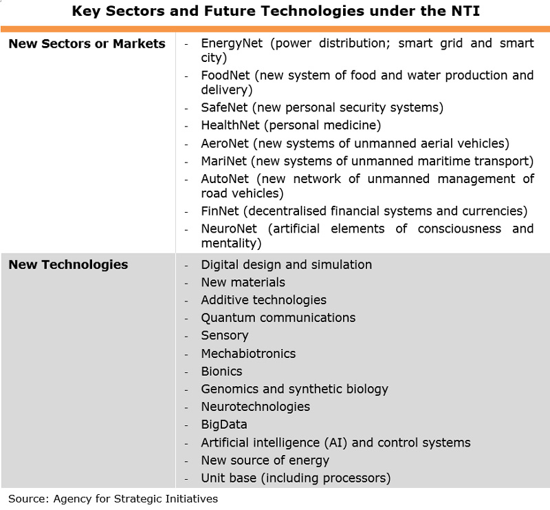 Table: Key Sectors and Future Technologies under the NTI