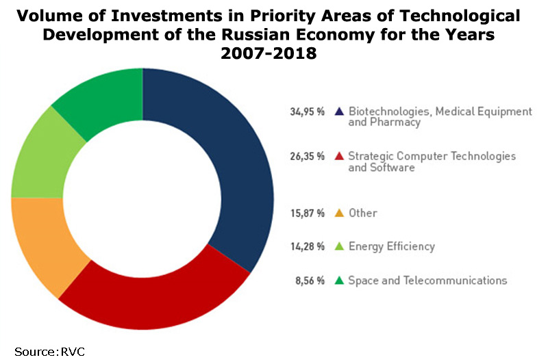 Chart: Volume of Investments in Priority Areas of Technological Development of the Russian Economy