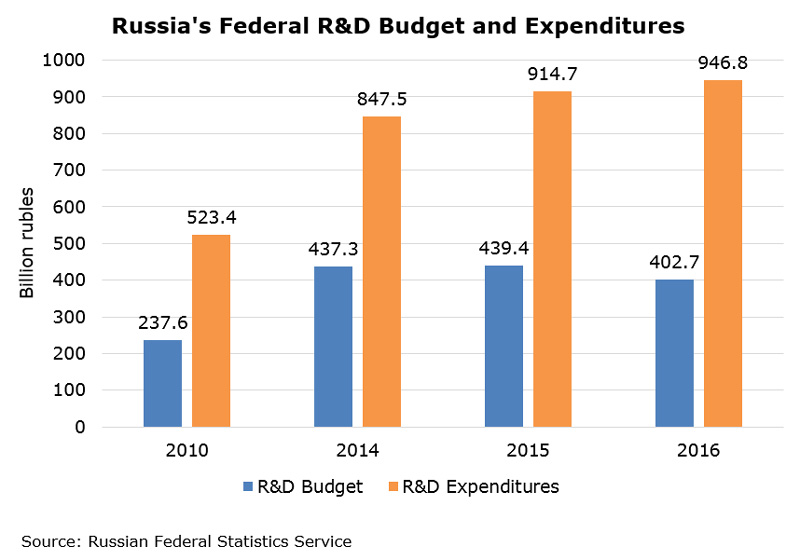 Chart: Russia Federal R&D Budget and Expenditures