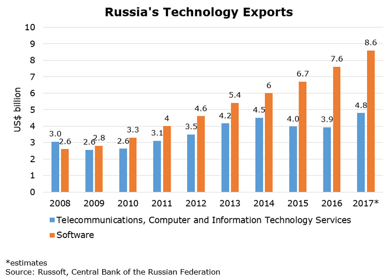 Chart: Russia Technology Exports