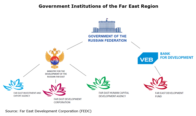 Picture: Government Institutions of the Far East Region