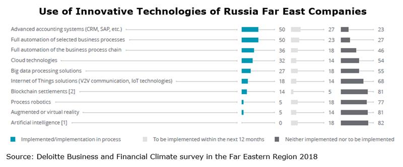 Chart: Use of Innovative Technologies of Russia Far East Companies