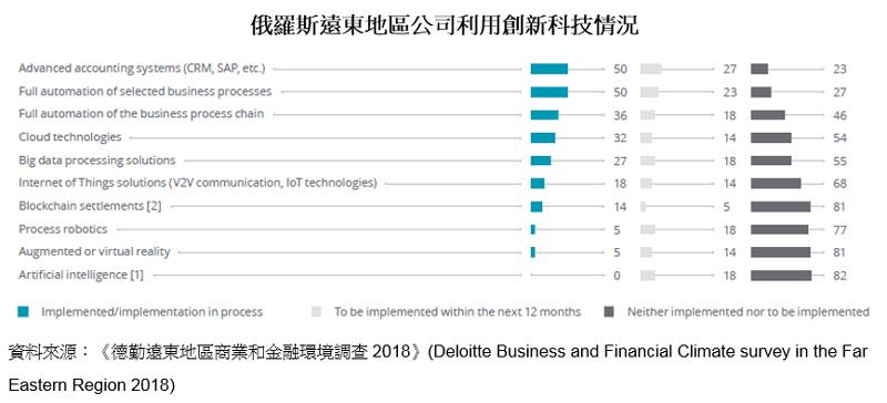 图表:俄罗斯远东地区公司利用创新科技情况