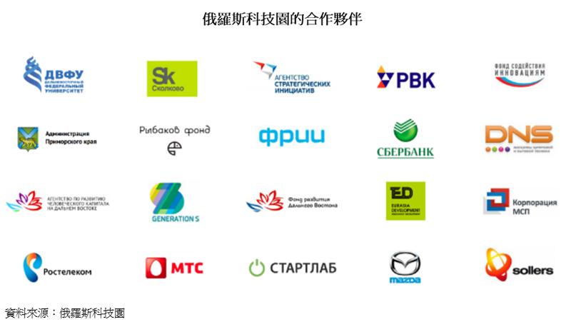 图片:俄罗斯科技园的合作伙伴