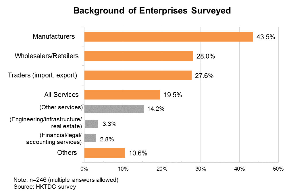 Chart: Background of Enterprises Surveyed