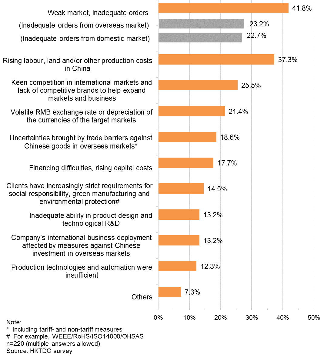 Chart: Challenges in Business Operations in the Past Year