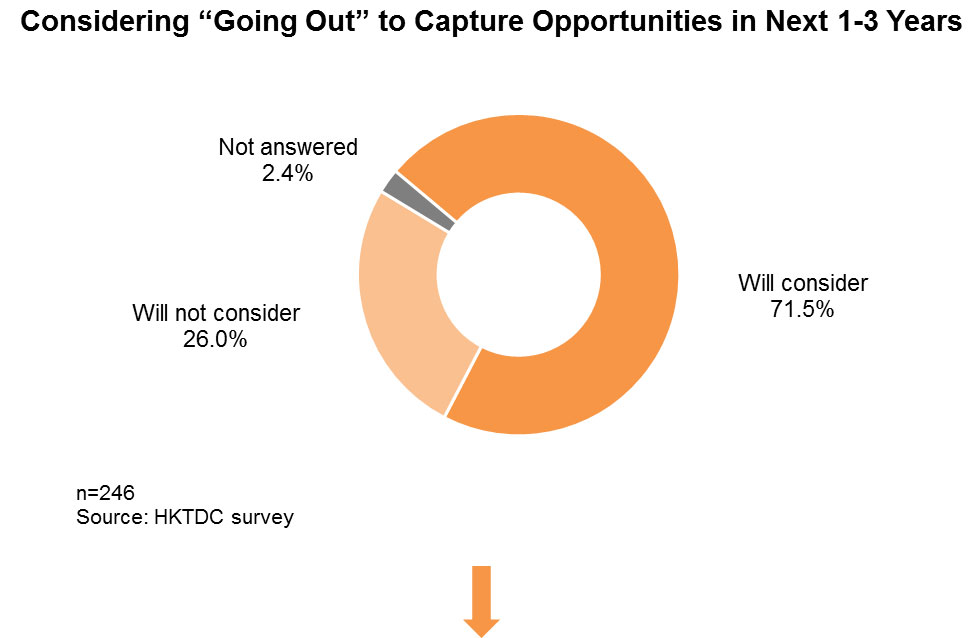 """Chart: Considering """"Going Out"""" to Capture Opportunities in Next 1-3 Years"""