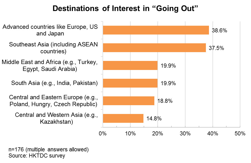 """Chart: Destinations of Interest in """"Going Out"""""""