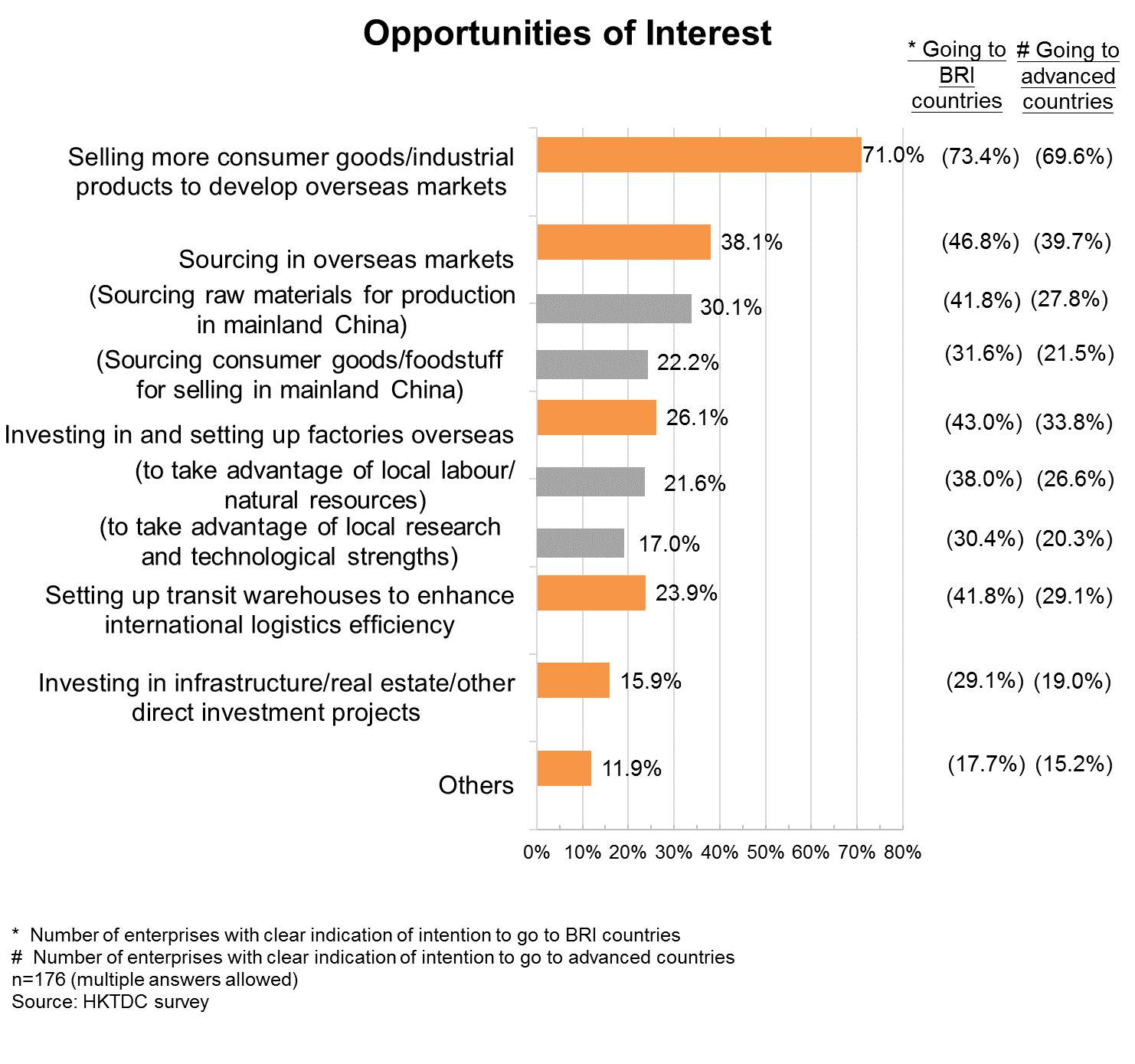Chart: Opportunities of Interest