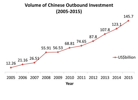 Volume of Chinese Outbound Investment (2005-2015)