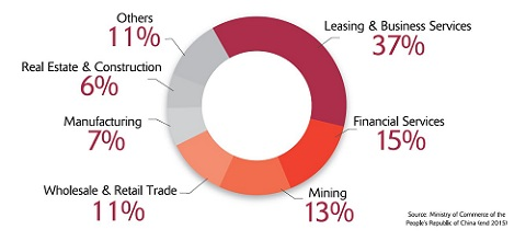 Sector Breakdown of China Investment