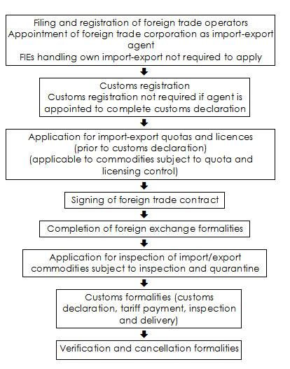 Import-Export Flow Chart