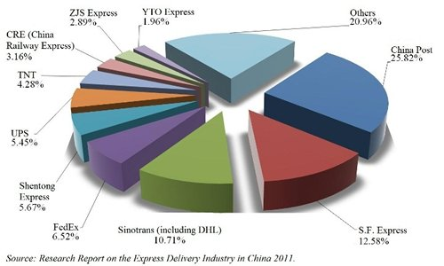 Chart: Leading courier market share for express services. (Source: Research Report on the Express Delivery Industry in China 2011.)