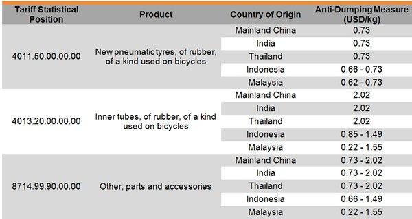 Turkey Imposes Additional Customs Duties on Certain