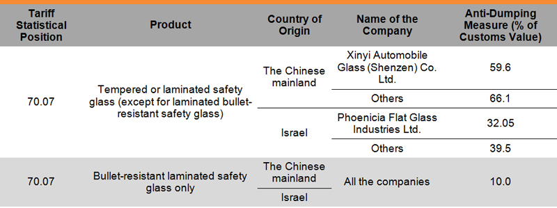 Table: Turkey Imposes Definitive Anti-Dumping Measures on Chinese-Origin Safety Glass