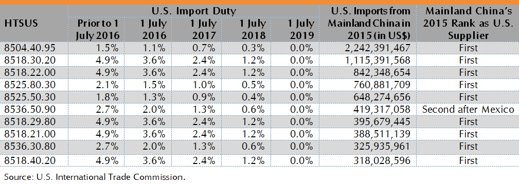 Table: U.S. Reduces or Eliminates Tariffs on 201 IT Products