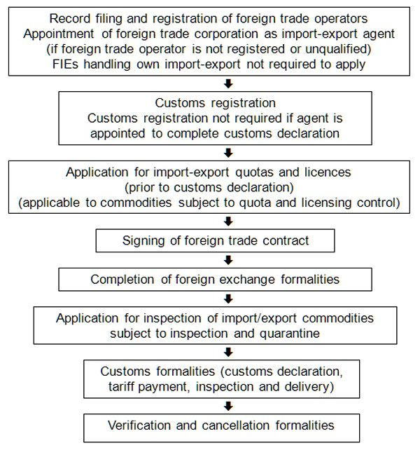 Import Export Flow Chart Hktdc Research Hkmb Hong