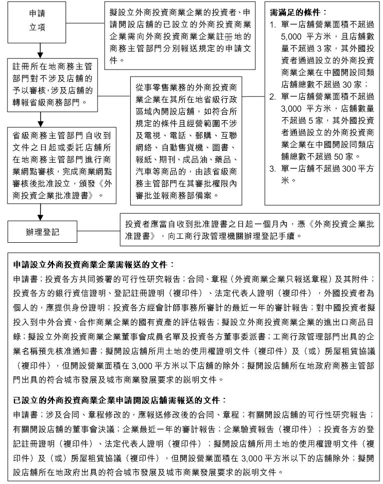 表:外商投资商业企业的设立与开设店铺的申报程序