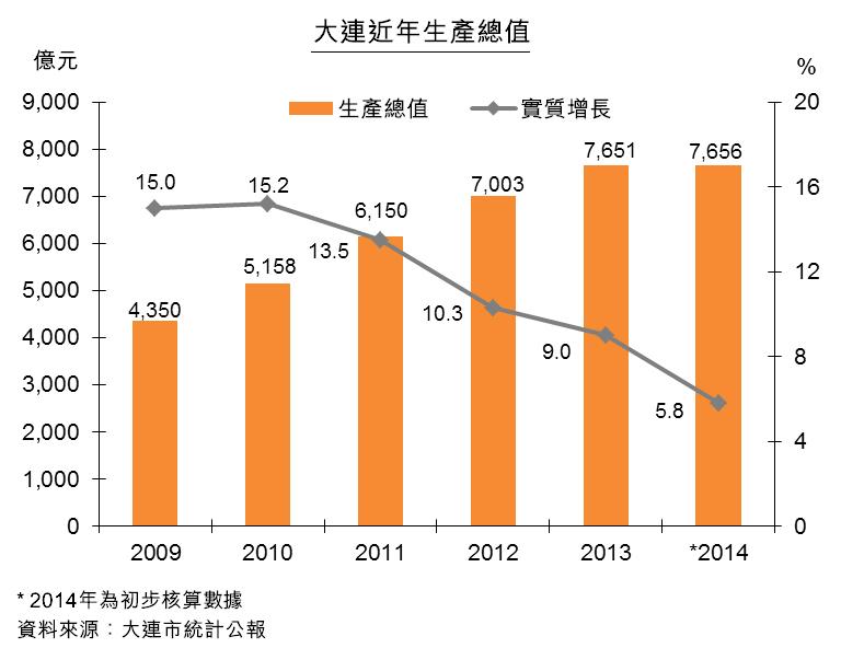 圖:大連近年生產總值