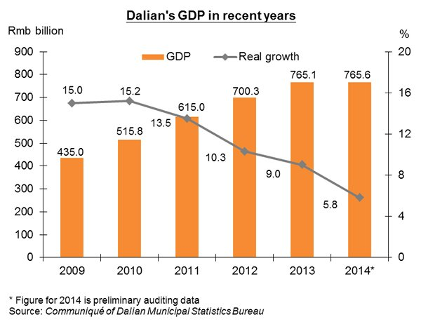 Chart: Dalian's GDP in recent years