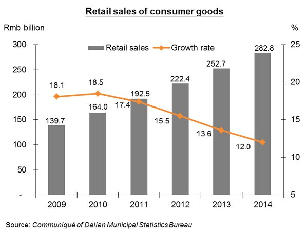 Chart: Retail sales of consumer goods