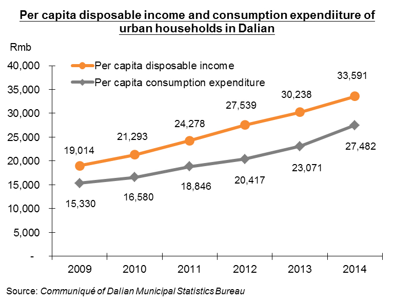 Chart: Per capita disposable income and consumption expenditure of urban households in Dalian