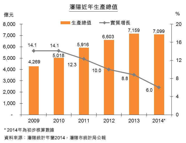 圖:瀋陽近年生產總值