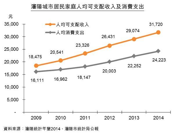圖:瀋陽城市居民家庭人均可支配收入及消費支出