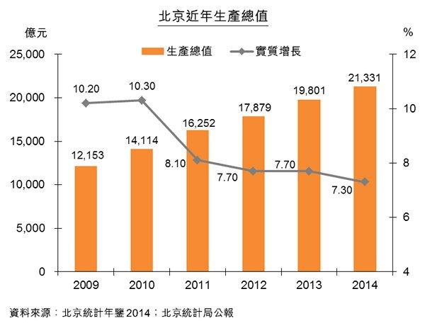 圖:北京近年生產總值