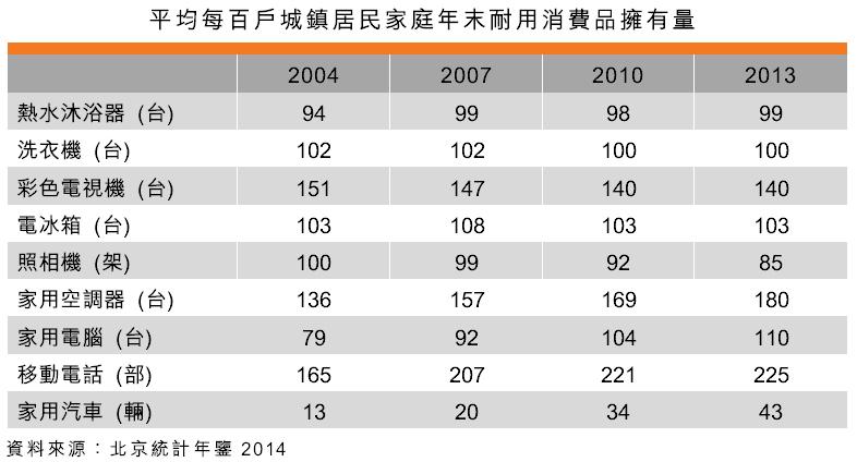 表:平均每百戶城鎮居民家庭年末耐用消費品擁有量