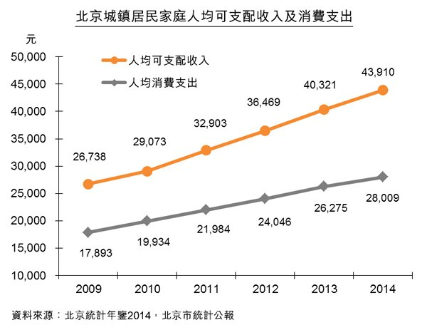 圖:北京城鎮居民家庭人均可支配收入及消費支出