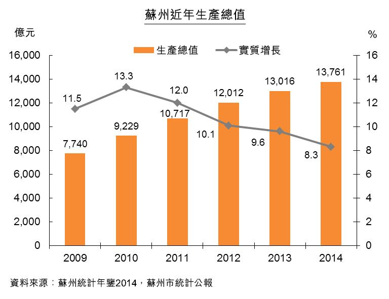 图:苏州近年生产总值