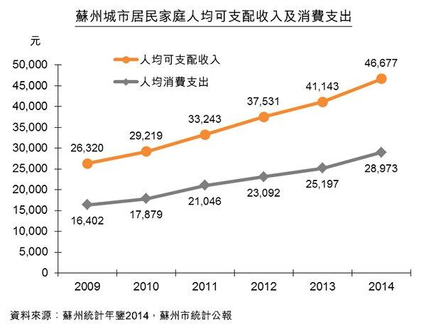 图:苏州城市居民家庭人均可支配收入及消费支出