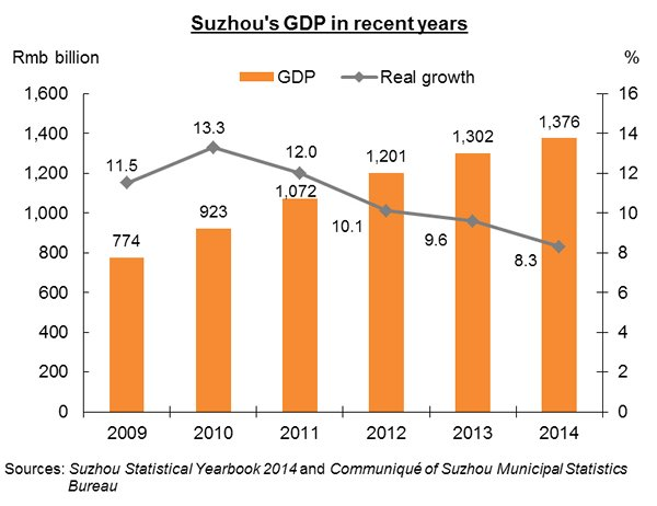 Chart: Suzhou's GDP in recent years
