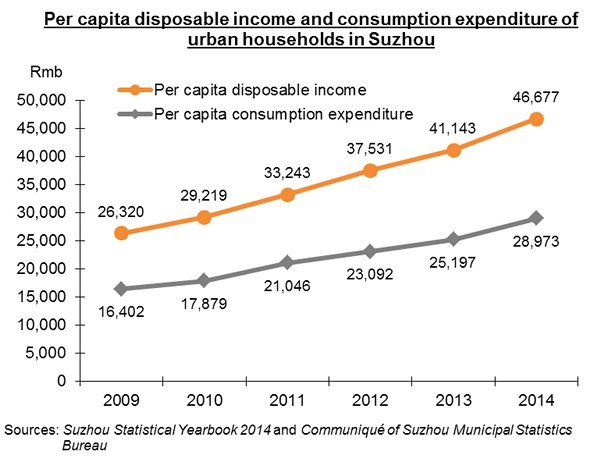 Chart: Per capita disposable income and consumption expenditure of urban households in Suzhou