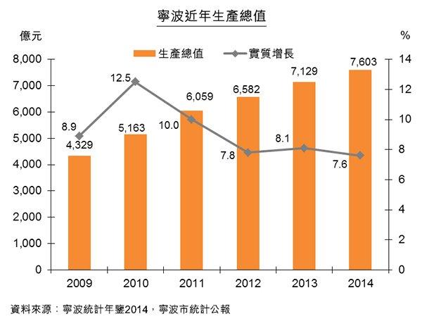 圖:寧波近年生產總值