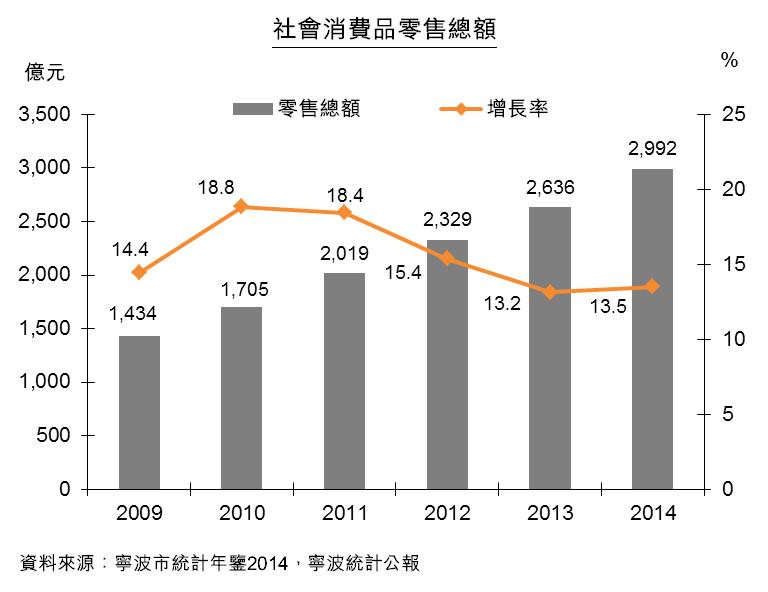 圖:寧波社會消費品零售總額