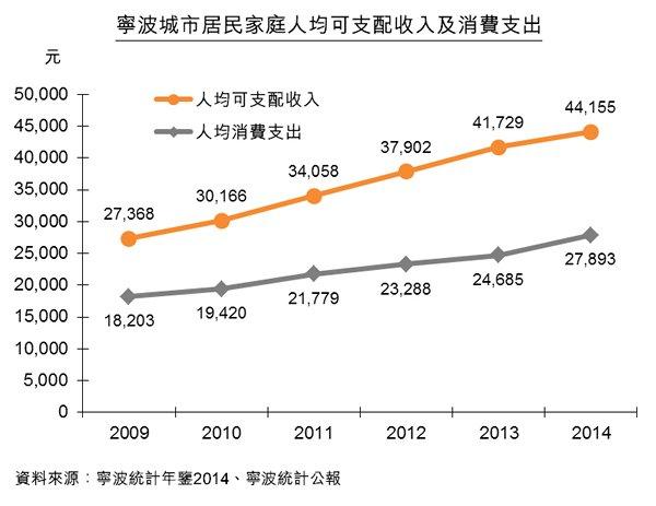 圖:寧波城市居民家庭人均可支配收入及消費支出