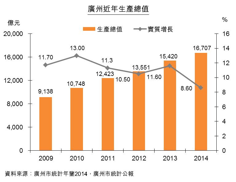 圖:廣州近年生產總值