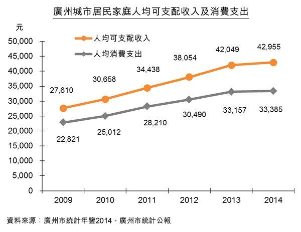 圖:廣州城市居民家庭人均可支配收入及消費支出