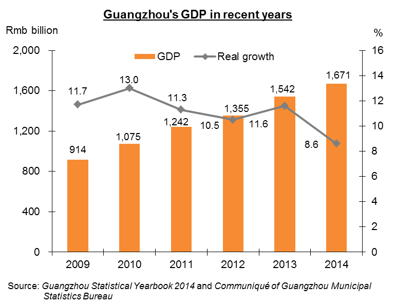 Chart: Guangzhou's GDP in recent years
