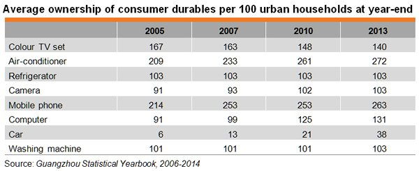 Table: Average ownership of consumer durables per 100 urban households at year-end