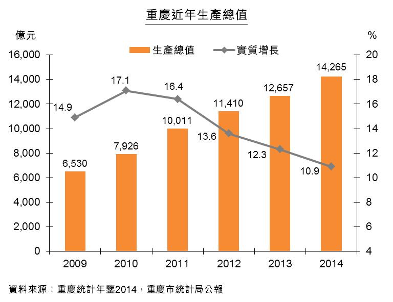 图:重庆近年生产总值