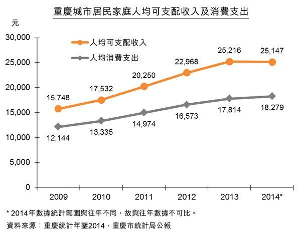 图:重庆城市居民家庭人均可支配收入及消费支出