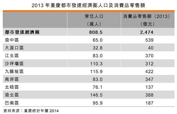 表:2013年重庆都市发达经济圈人口及消费品零售额