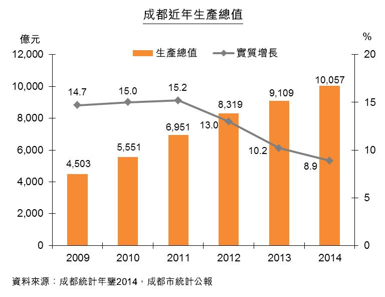 圖:成都近年生產總值