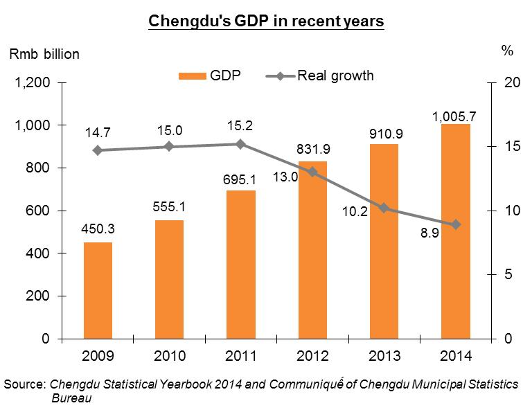 Chart: Chengdu's GDP in recent years