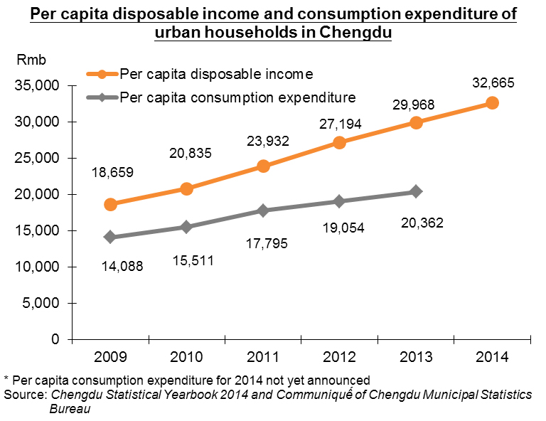 Chart: Per capita disposable income and consumption expenditure of urban households in Chengdu