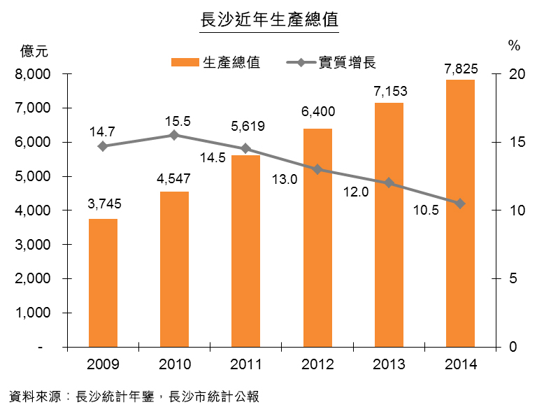 圖:長沙近年生產總值