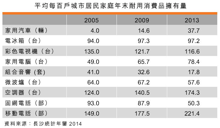 表:平均每百戶城市居民家庭年末耐用消費品擁有量